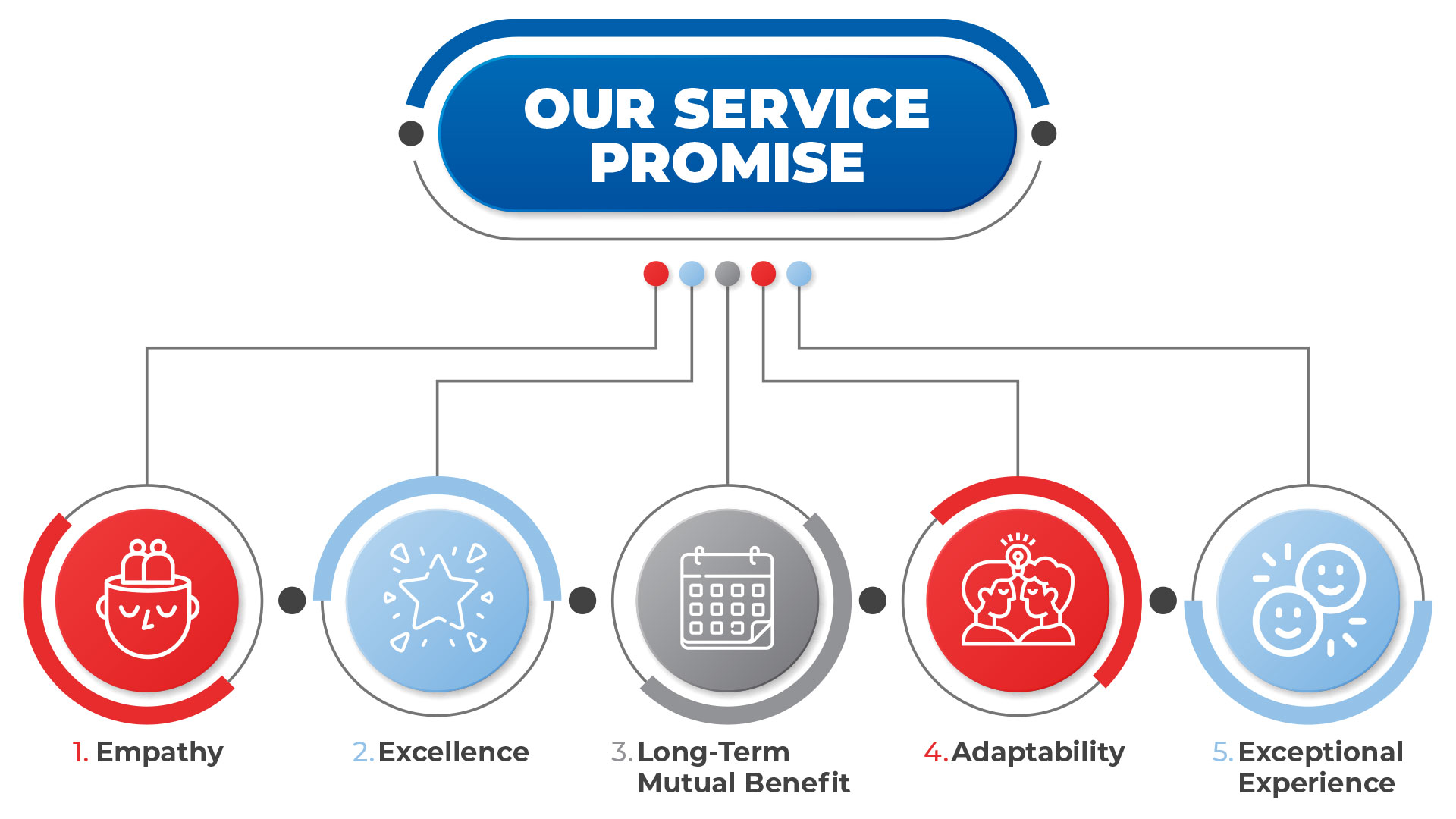 Our Service Promise Image